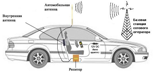 Как сделать внутреннюю антенну для телефона